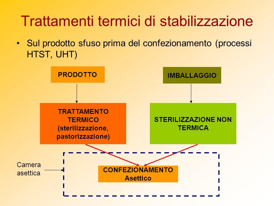 Trattamenti termici di stabilizzazione Sul prodotto sfuso prima del confezionamento (processi HTST, UHT) PRODOTTO CONFEZIONAMENTO Asettico TRATTAMENTO