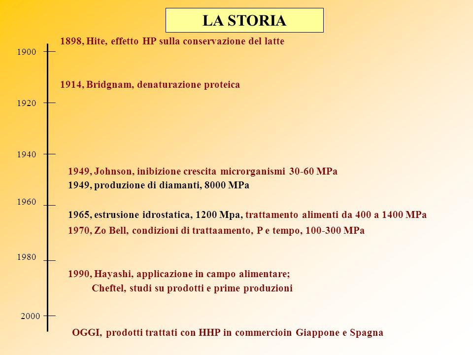 LA STORIA 1900 1898, Hite, effetto HP sulla conservazione del latte 1920 1940 1960 1980 2000 1914, Bridgnam, denaturazione proteica 1949, Johnson, ini