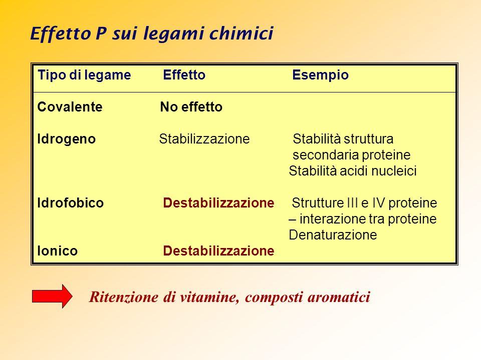 Effetto P sui legami chimici Tipo di legame Effetto Esempio Covalente No effetto Idrogeno Stabilizzazione Stabilità struttura secondaria proteine Stab
