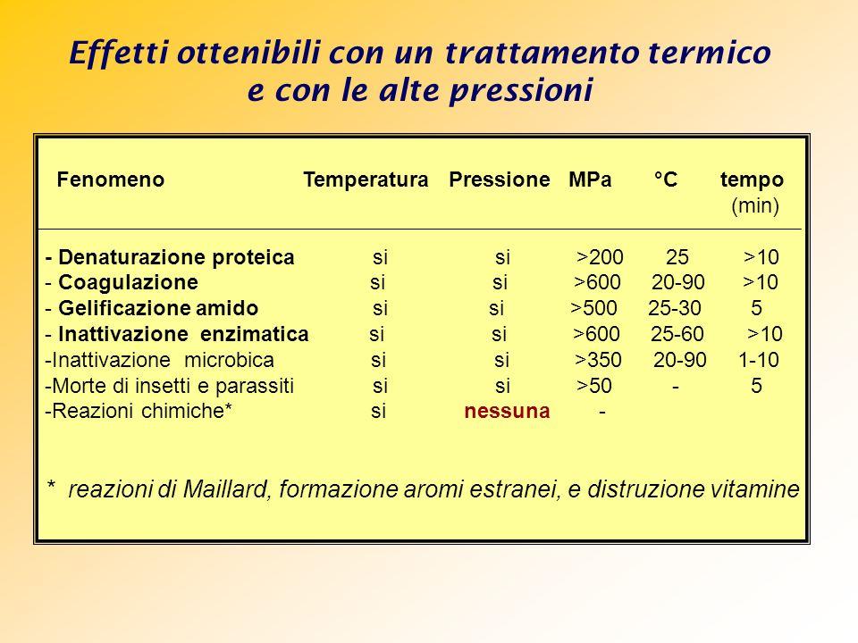 Fenomeno Temperatura Pressione MPa °C tempo (min) - Denaturazione proteica si si >200 25 >10 - Coagulazione si si >600 20-90 >10 - Gelificazione amido
