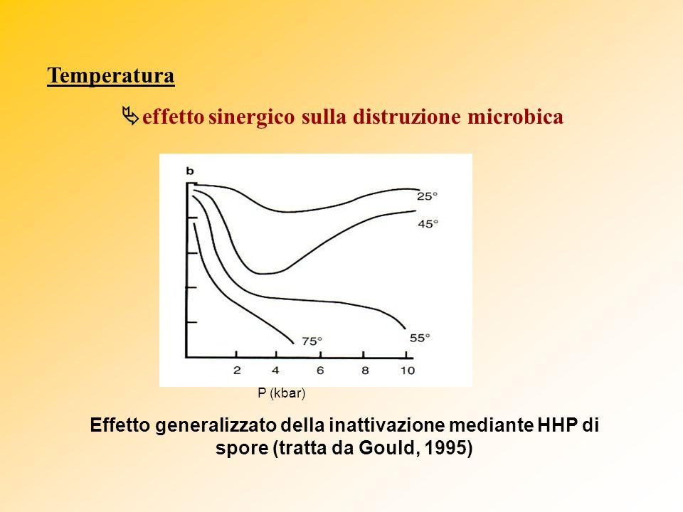Temperatura effetto sinergico sulla distruzione microbica P (kbar) Effetto generalizzato della inattivazione mediante HHP di spore (tratta da Gould, 1