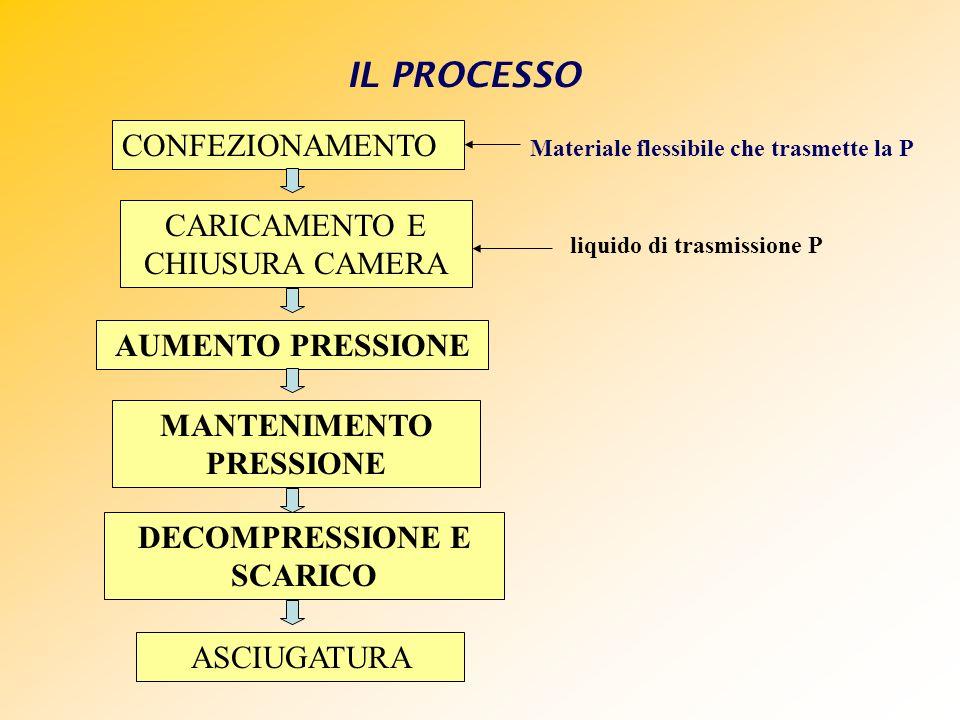 IL PROCESSO CONFEZIONAMENTO Materiale flessibile che trasmette la P CARICAMENTO E CHIUSURA CAMERA AUMENTO PRESSIONE MANTENIMENTO PRESSIONE DECOMPRESSI