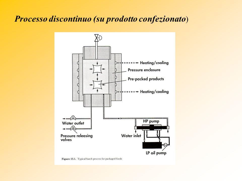 Processo discontinuo (su prodotto confezionato )