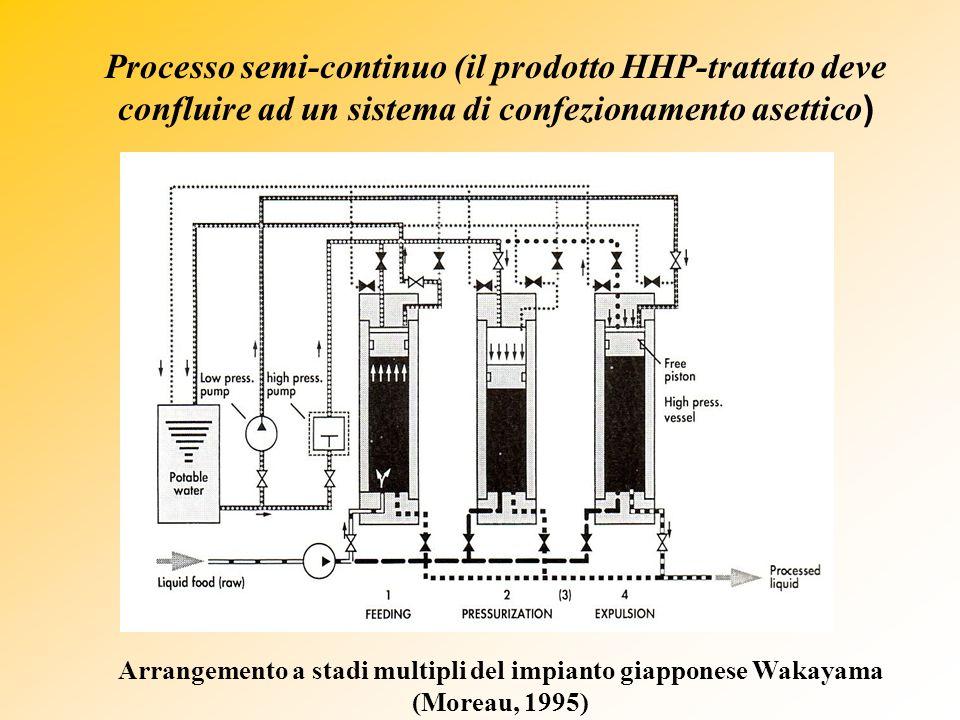 Processo semi-continuo (il prodotto HHP-trattato deve confluire ad un sistema di confezionamento asettico ) Arrangemento a stadi multipli del impianto