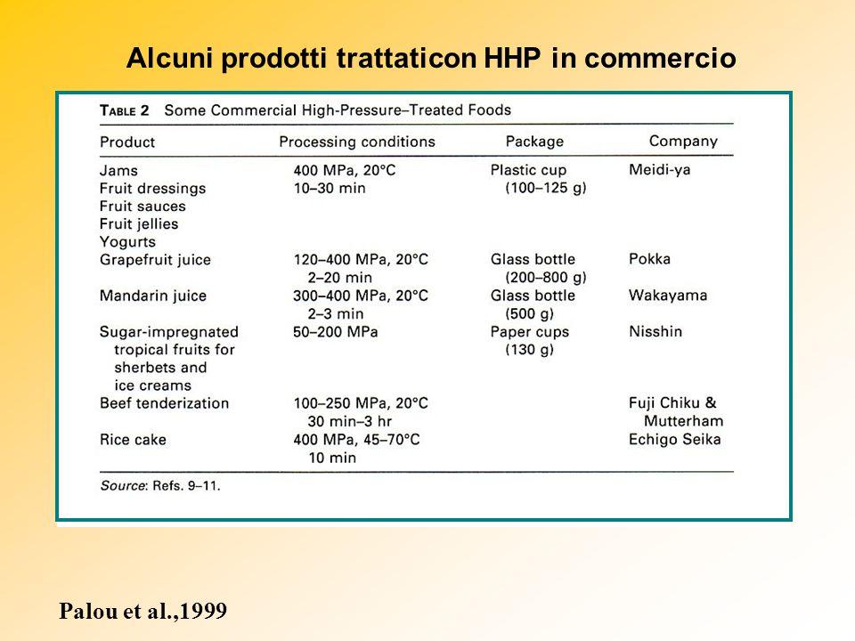 Alcuni prodotti trattaticon HHP in commercio Palou et al.,1999