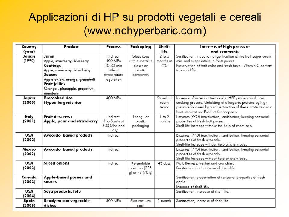 Applicazioni di HP su prodotti vegetali e cereali (www.nchyperbaric.com)