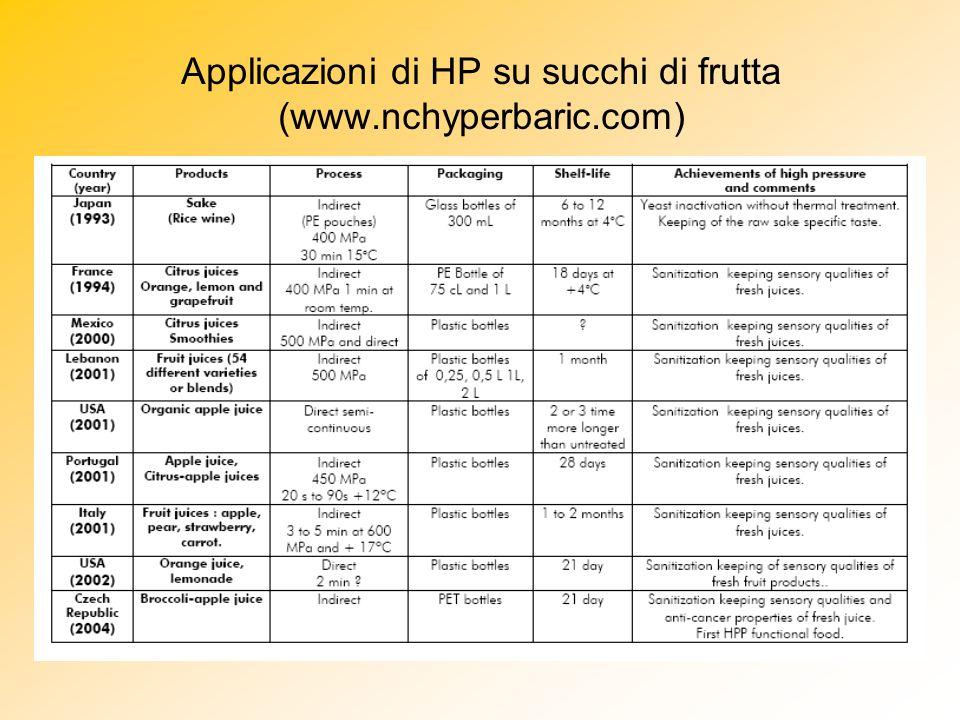 Applicazioni di HP su succhi di frutta (www.nchyperbaric.com)