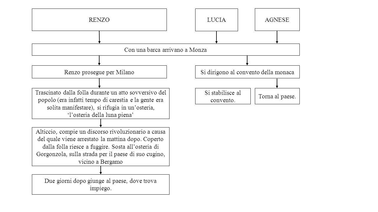 Monza: Manzoni dà di Monza una descrizione molto breve, i pochi accenni si hanno nel IX capitolo quando il frate, Lucia e Agnese giungono alle porta della città a quel tempo fiancheggiata da una piccola torre e da un castello.