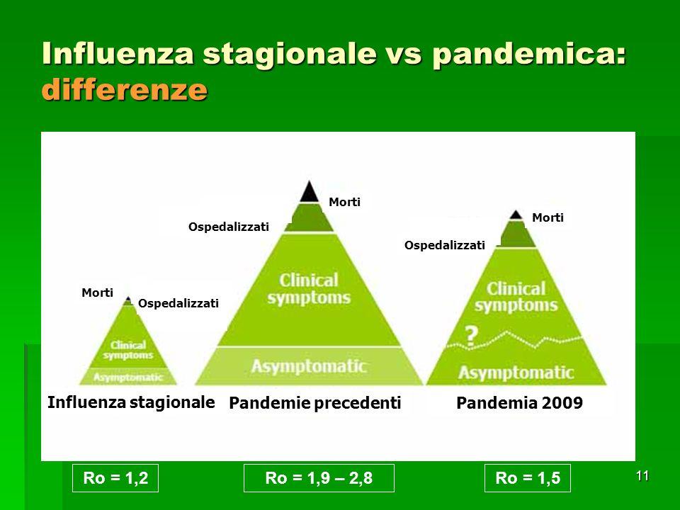 11 Influenza stagionale vs pandemica: differenze Morti Ospedalizzati Influenza stagionale Pandemie precedentiPandemia 2009 Ro = 1,2Ro = 1,5Ro = 1,9 – 2,8