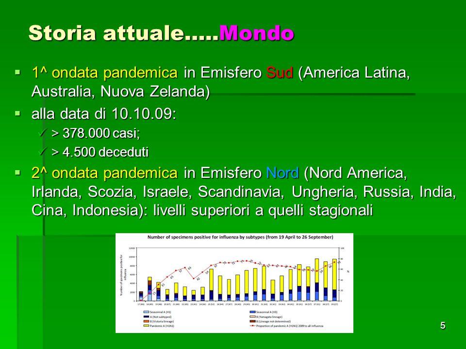 5 Storia attuale…..Mondo 1^ ondata pandemica in Emisfero Sud (America Latina, Australia, Nuova Zelanda) 1^ ondata pandemica in Emisfero Sud (America Latina, Australia, Nuova Zelanda) alla data di 10.10.09: alla data di 10.10.09: > 378.000 casi; > 378.000 casi; > 4.500 deceduti > 4.500 deceduti 2^ ondata pandemica in Emisfero Nord (Nord America, Irlanda, Scozia, Israele, Scandinavia, Ungheria, Russia, India, Cina, Indonesia): livelli superiori a quelli stagionali 2^ ondata pandemica in Emisfero Nord (Nord America, Irlanda, Scozia, Israele, Scandinavia, Ungheria, Russia, India, Cina, Indonesia): livelli superiori a quelli stagionali