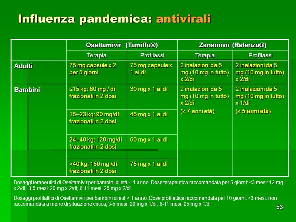 53 Influenza pandemica: antivirali Oseltamivir (Tamiflu®) Zanamivir (Relenza®) TerapiaProfilassiTerapiaProfilassi Adulti 75 mg capsule x 2 per 5 giorni 75 mg capsule x 1 al dì 2 inalazioni da 5 mg (10 mg in tutto) x 2/dì Bambini 15 kg: 60 mg / dì frazionati in 2 dosi15 kg: 60 mg / dì frazionati in 2 dosi 30 mg x 1 al dì 2 inalazioni da 5 mg (10 mg in tutto) x 2/dì ( 7 anni età) 2 inalazioni da 5 mg (10 mg in tutto) x 1/dì ( 5 anni età) 15–23 kg: 90 mg/dì frazionati in 2 dosi 45 mg x 1 al dì 24–40 kg: 120 mg/dì frazionati in 2 dosi 60 mg x 1 al dì >40 kg: 150 mg /dì frazionati in 2 dosi 75 mg x 1 al dì Dosaggi terapeutici di Oseltamivir per bambini di età < 1 anno.