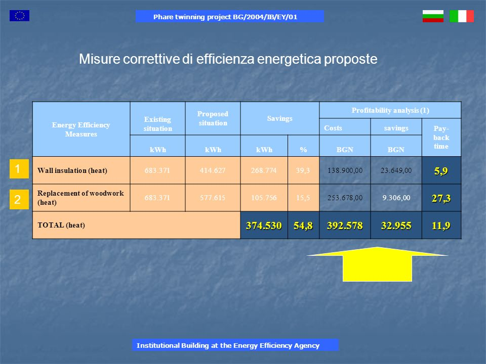 Phare twinning project BG/2004/IB/EY/01 Energy Efficiency Measures Existing situation Proposed situation Savings Profitability analysis (1) Costssavin