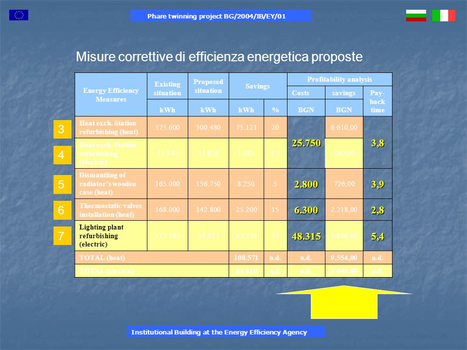 Phare twinning project BG/2004/IB/EY/01 Energy Efficiency Measures Existing situation Proposed situation Savings Profitability analysis CostssavingsPay- back time kWh %BGN Heat exch.