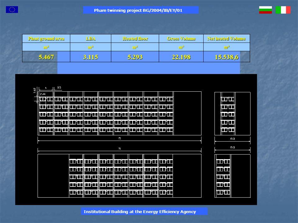 Plant ground area LBA Heated floor Gross Volume Net heated Volume m²m²m²m³m³ 5.4673.1155.29322.19815.538,6 Phare twinning project BG/2004/IB/EY/01 Ins