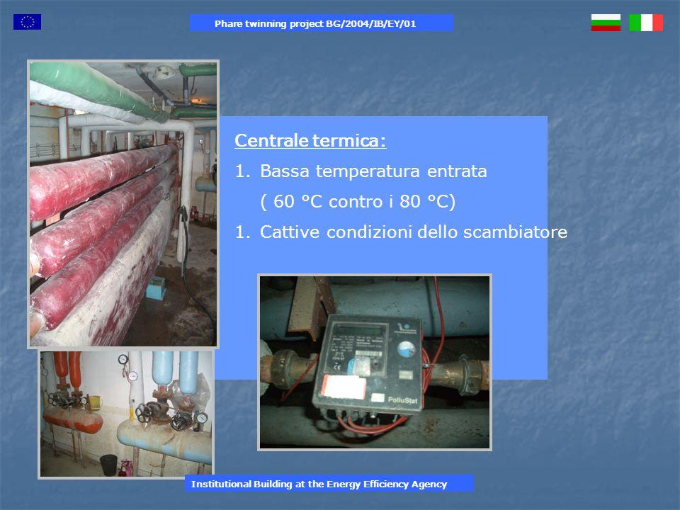 Centrale termica: 1.Bassa temperatura entrata ( 60 °C contro i 80 °C) 1.Cattive condizioni dello scambiatore Phare twinning project BG/2004/IB/EY/01 Institutional Building at the Energy Efficiency Agency