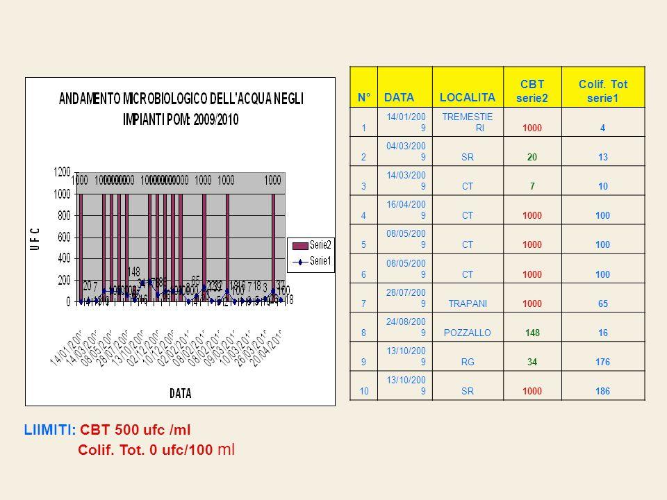 N°DATALOCALITA CBT serie2 Colif. Tot serie1 1 14/01/200 9 TREMESTIE RI10004 2 04/03/200 9SR2013 3 14/03/200 9CT710 4 16/04/200 9CT1000100 5 08/05/200