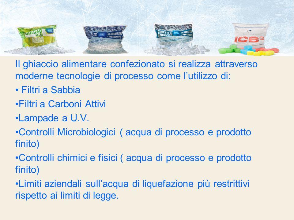 Il ghiaccio alimentare confezionato si realizza attraverso moderne tecnologie di processo come lutilizzo di: Filtri a Sabbia Filtri a Carboni Attivi L