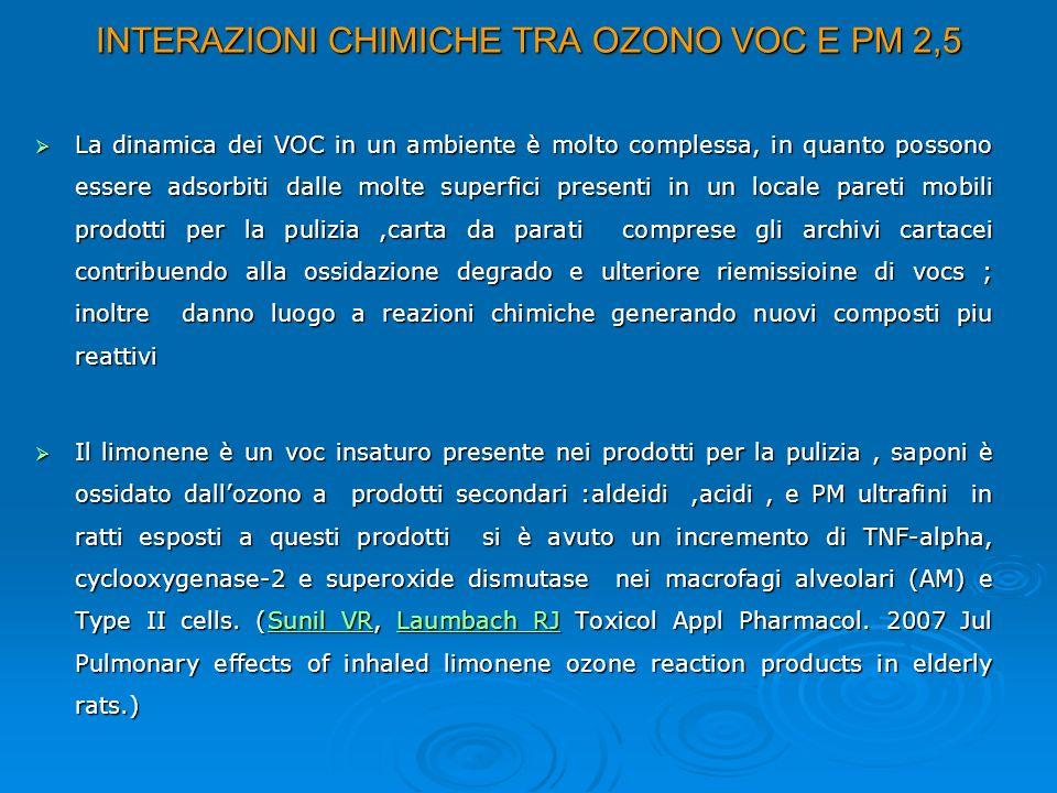 INTERAZIONI CHIMICHE TRA OZONO VOC E PM 2,5 La dinamica dei VOC in un ambiente è molto complessa, in quanto possono essere adsorbiti dalle molte super