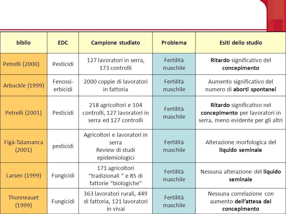 Esposizioni occupazionali biblioEDCCampione studiatoProblemaEsiti dello studio Petrelli (2000)Pesticidi 127 lavoratori in serra, 173 controlli Fertili