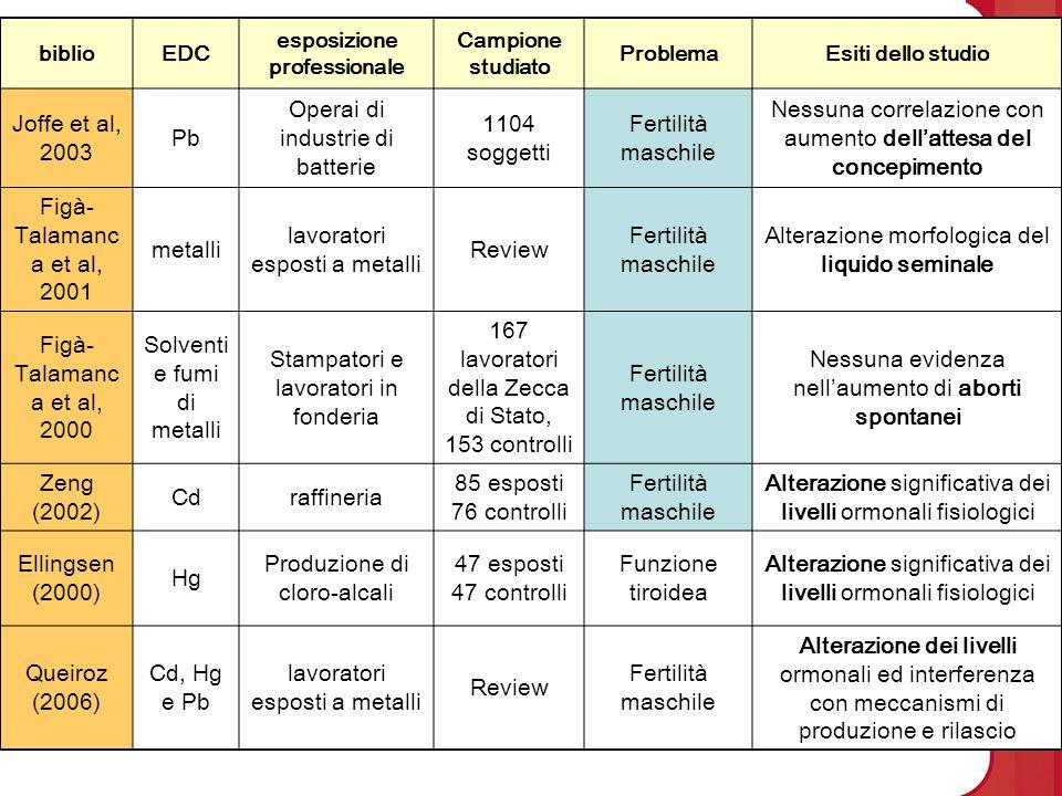 Indagini epidemiologiche biblioEDC esposizione professionale Campione studiato ProblemaEsiti dello studio Joffe et al, 2003 Pb Operai di industrie di