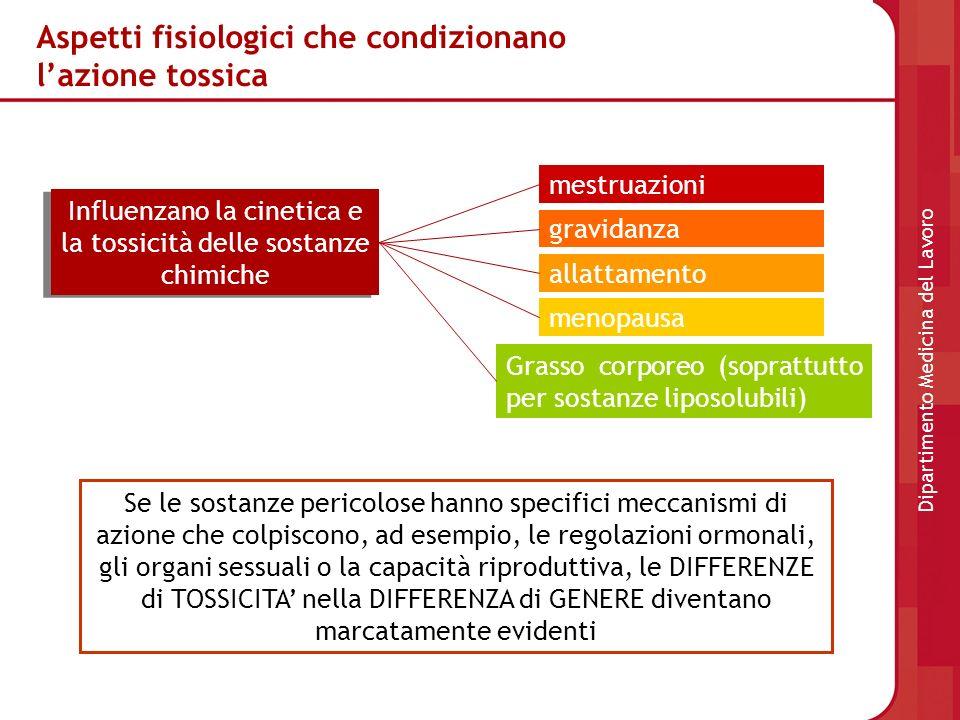 Aspetti fisiologici che condizionano lazione tossica Influenzano la cinetica e la tossicità delle sostanze chimiche mestruazioni gravidanza allattamen