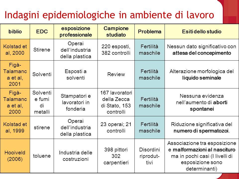 Indagini epidemiologiche in ambiente di lavoro biblioEDC esposizione professionale Campione studiato ProblemaEsiti dello studio Kolstad et al, 2000 St