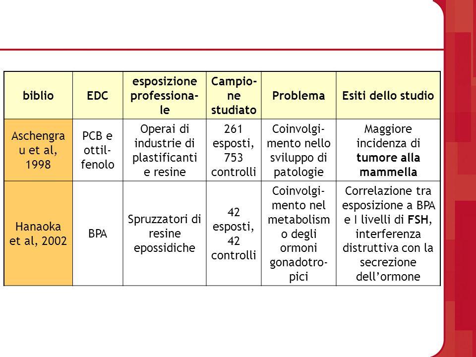 biblioEDC esposizione professiona- le Campio- ne studiato ProblemaEsiti dello studio Aschengra u et al, 1998 PCB e ottil- fenolo Operai di industrie d