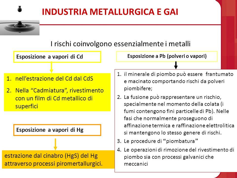INDUSTRIA METALLURGICA E GALVANICA 1.il minerale di piombo può essere frantumato e macinato comportando rischi da polveri piombifere; 2.La fusione può