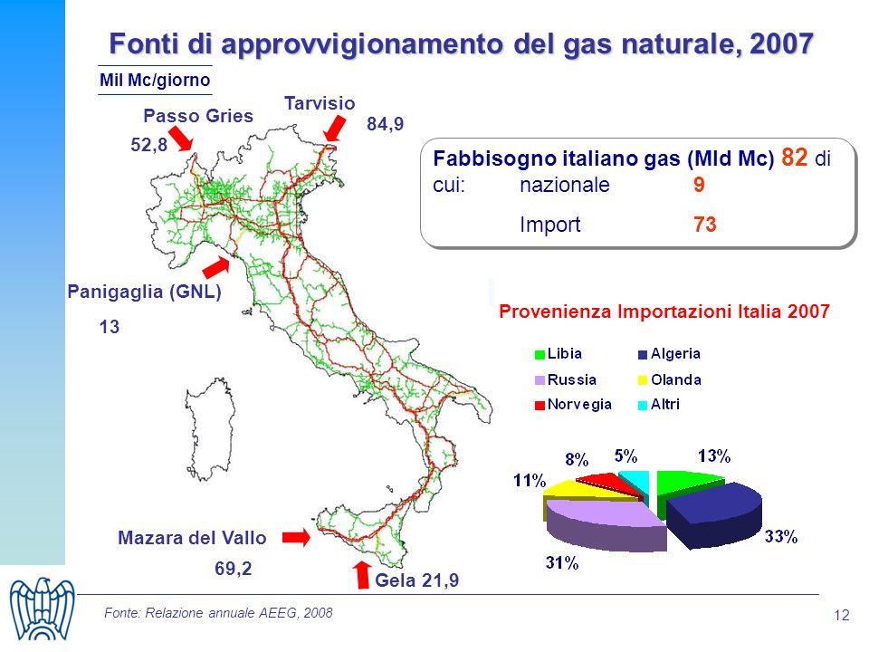 12 Fonti di approvvigionamento del gas naturale, 2007 Passo Gries Tarvisio Panigaglia (GNL) Gela Mazara del Vallo Provenienza Importazioni Italia 2007 52,8 84,9 69,2 21,9 13 Fabbisogno italiano gas (Mld Mc) 82 di cui:nazionale 9 Import 73 Fonte: Relazione annuale AEEG, 2008 Mil Mc/giorno