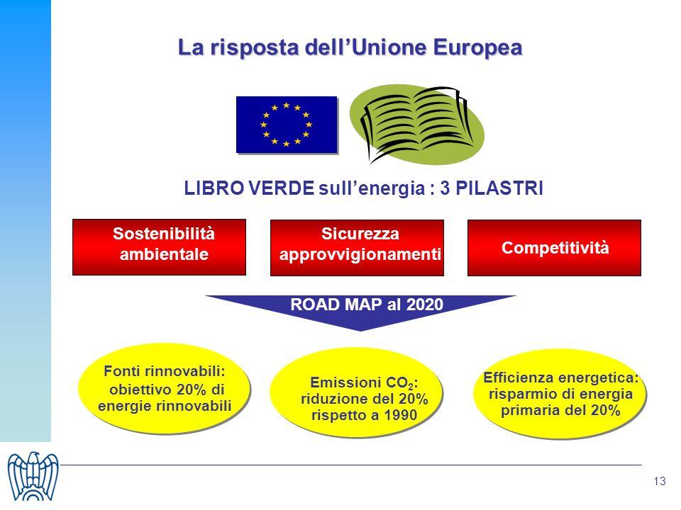 13 La risposta dellUnione Europea LIBRO VERDE sullenergia : 3 PILASTRI Sostenibilità ambientale Sicurezza approvvigionamenti Competitività Fonti rinnovabili: obiettivo 20% di energie rinnovabili ROAD MAP al 2020 Efficienza energetica: risparmio di energia primaria del 20% Emissioni CO 2 : riduzione del 20% rispetto a 1990