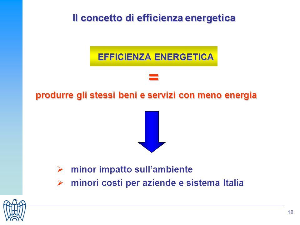 18 Il concetto di efficienza energetica EFFICIENZA ENERGETICA = produrre gli stessi beni e servizi con meno energia minor impatto sullambiente minori costi per aziende e sistema Italia