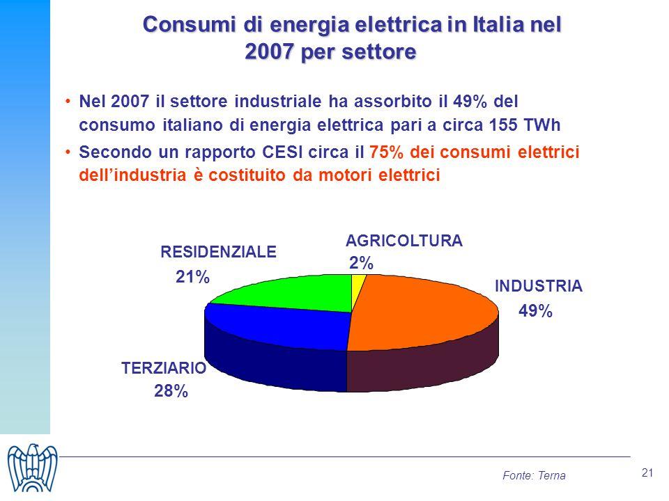 21 Consumi di energia elettrica in Italia nel 2007 per settore Consumi di energia elettrica in Italia nel 2007 per settore Nel 2007 il settore industriale ha assorbito il 49% del consumo italiano di energia elettrica pari a circa 155 TWh Secondo un rapporto CESI circa il 75% dei consumi elettrici dellindustria è costituito da motori elettrici Fonte: Terna 2% 49% 28% 21% AGRICOLTURA INDUSTRIA TERZIARIO RESIDENZIALE