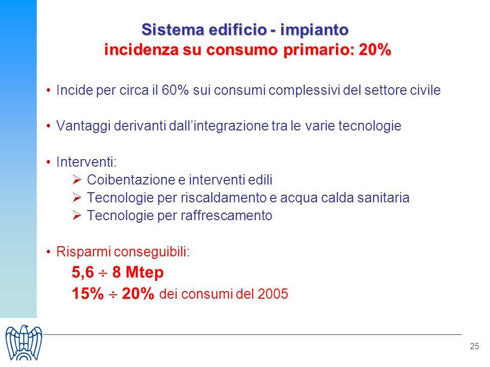 25 Sistema edificio - impianto incidenza su consumo primario: 20% Incide per circa il 60% sui consumi complessivi del settore civile Vantaggi derivant