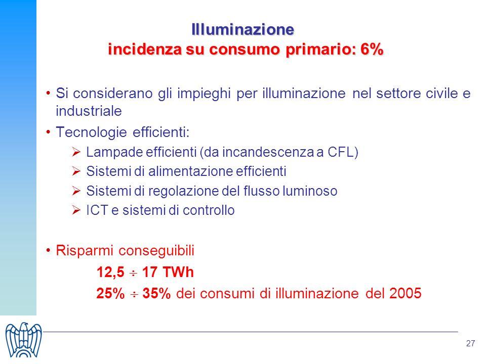 27 Illuminazione incidenza su consumo primario: 6% Si considerano gli impieghi per illuminazione nel settore civile e industriale Tecnologie efficienti: Lampade efficienti (da incandescenza a CFL) Sistemi di alimentazione efficienti Sistemi di regolazione del flusso luminoso ICT e sistemi di controllo Risparmi conseguibili 12,5 17 TWh 25% 35% dei consumi di illuminazione del 2005