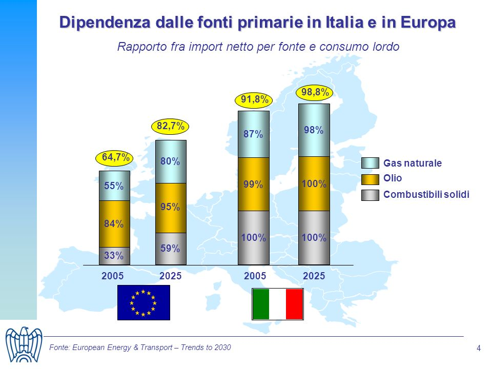 4 Dipendenza dalle fonti primarie in Italia e in Europa 91,8% 33% 84% 55% 59% 95% 80% 20052025 100% 99% 87% 100% 98% 20052025 Gas naturale Olio 64,7% 82,7% 98,8% Combustibili solidi Fonte: European Energy & Transport – Trends to 2030 Rapporto fra import netto per fonte e consumo lordo