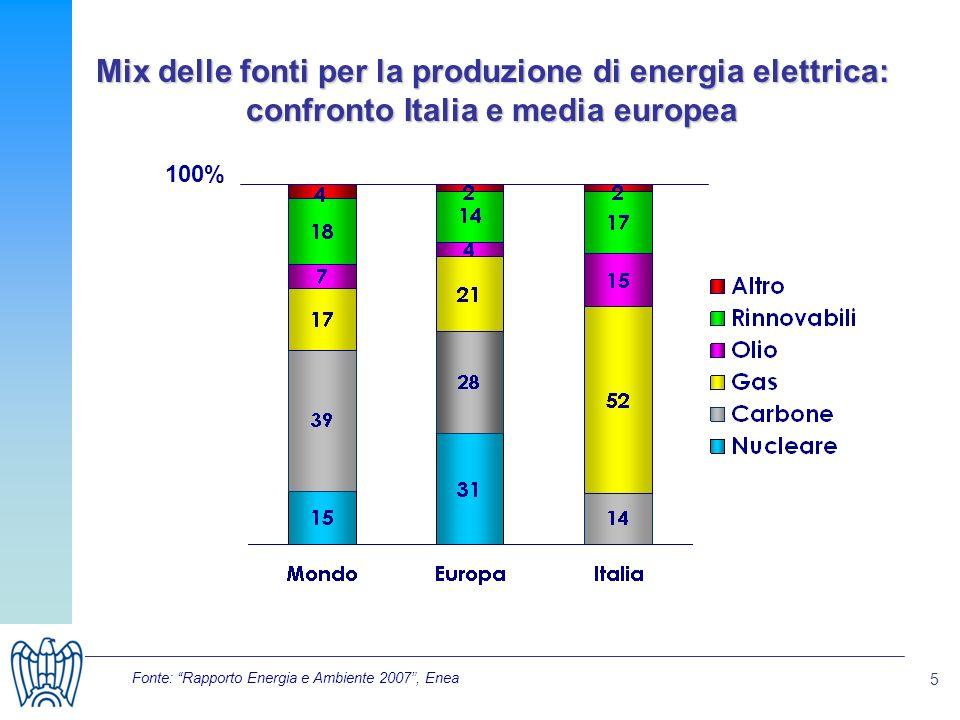 5 Mix delle fonti per la produzione di energia elettrica: confronto Italia e media europea 100% Fonte: Rapporto Energia e Ambiente 2007, Enea