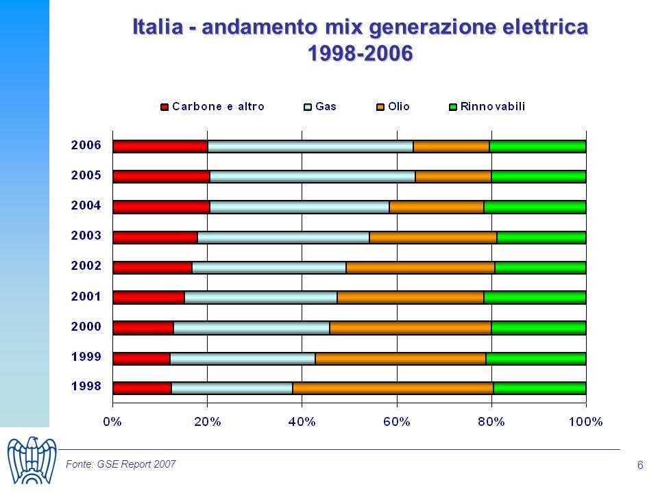 6 Italia - andamento mix generazione elettrica 1998-2006 Fonte: GSE Report 2007