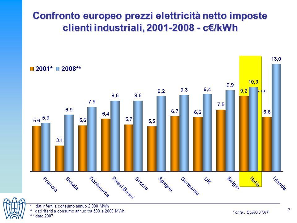 7 Confronto europeo prezzi elettricità netto imposte clienti industriali, 2001-2008 - c/kWh Fonte : EUROSTAT *** * dati riferiti a consumo annuo 2.000 MWh ** dati riferiti a consumo annuo tra 500 e 2000 MWh *** dato 2007