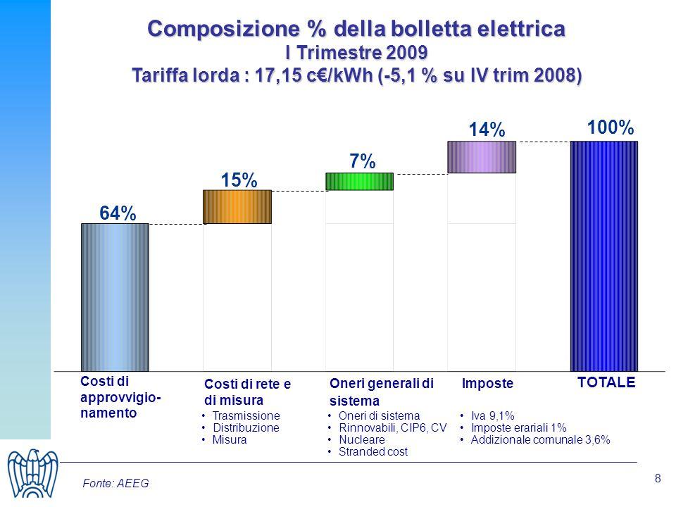 88 Composizione % della bolletta elettrica I Trimestre 2009 Tariffa lorda : 17,15 c/kWh (-5,1 % su IV trim 2008) TOTALE 100% 14%14% 7% 15% 64% Costi di approvvigio- namento Costi di rete e di misura Oneri generali di sistema Imposte Iva 9,1% Imposte erariali 1% Addizionale comunale 3,6% Oneri di sistema Rinnovabili, CIP6, CV Nucleare Stranded cost Trasmissione Distribuzione Misura Fonte: AEEG