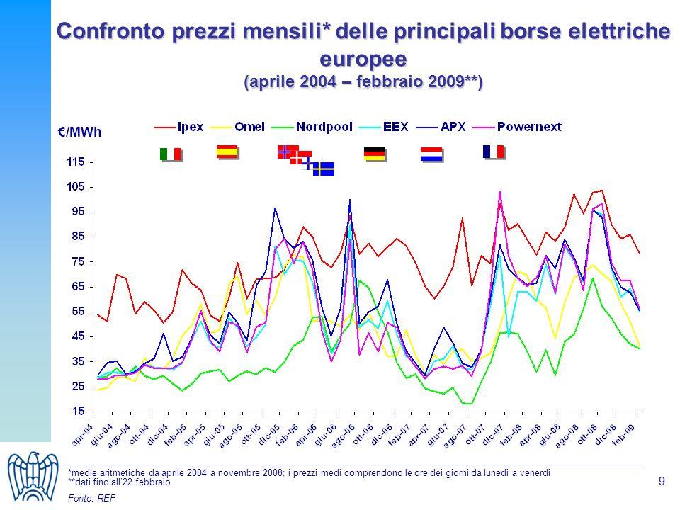 99 Confronto prezzi mensili* delle principali borse elettriche europee (aprile 2004 – febbraio 2009**) /MWh *medie aritmetiche da aprile 2004 a novemb