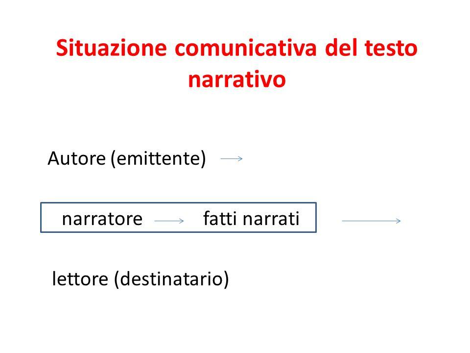 Situazione comunicativa del testo narrativo Autore (emittente) narratore fatti narrati lettore (destinatario)