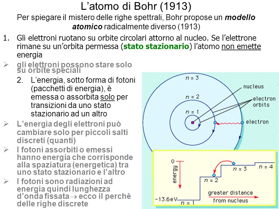 Latomo di Bohr (1913) Per spiegare il mistero delle righe spettrali, Bohr propose un modello atomico radicalmente diverso (1913) gli elettroni possono