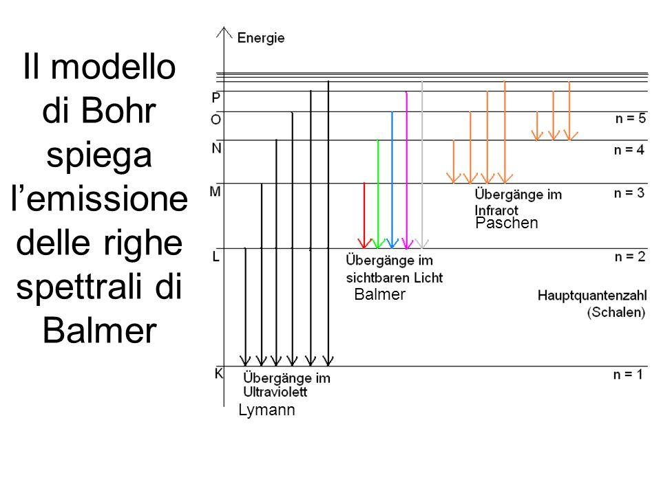 Il modello di Bohr spiega lemissione delle righe spettrali di Balmer Lymann Balmer Paschen
