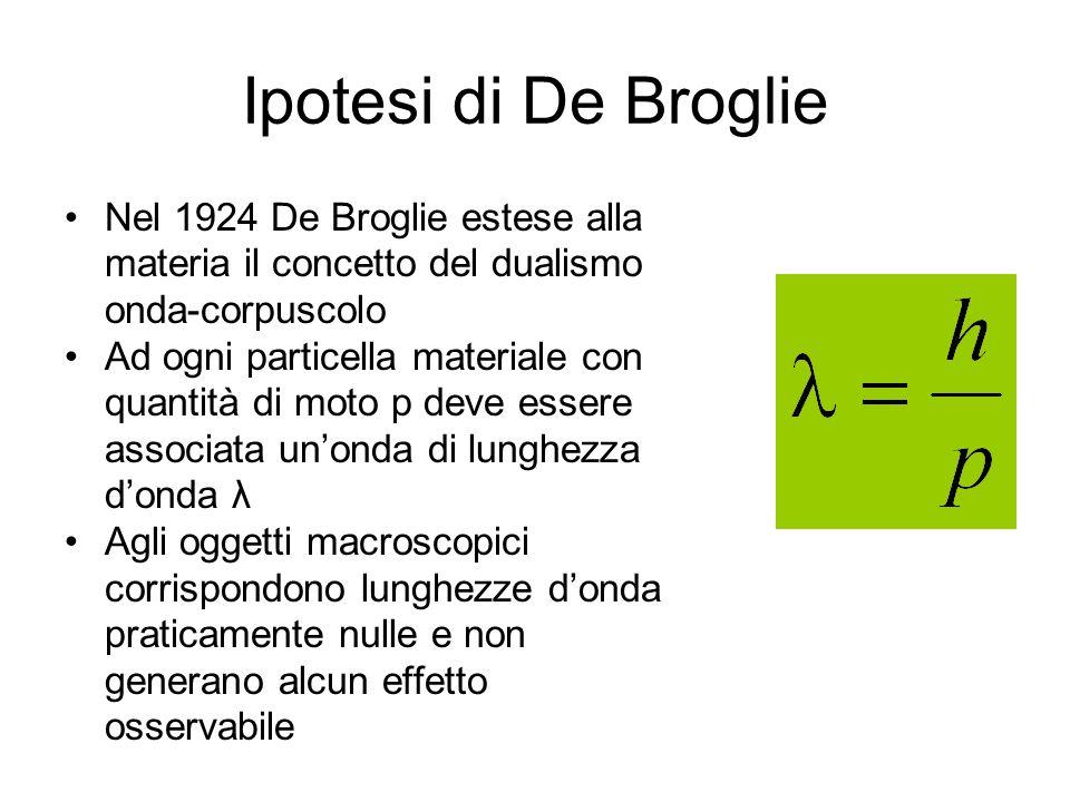 Ipotesi di De Broglie Nel 1924 De Broglie estese alla materia il concetto del dualismo onda-corpuscolo Ad ogni particella materiale con quantità di mo