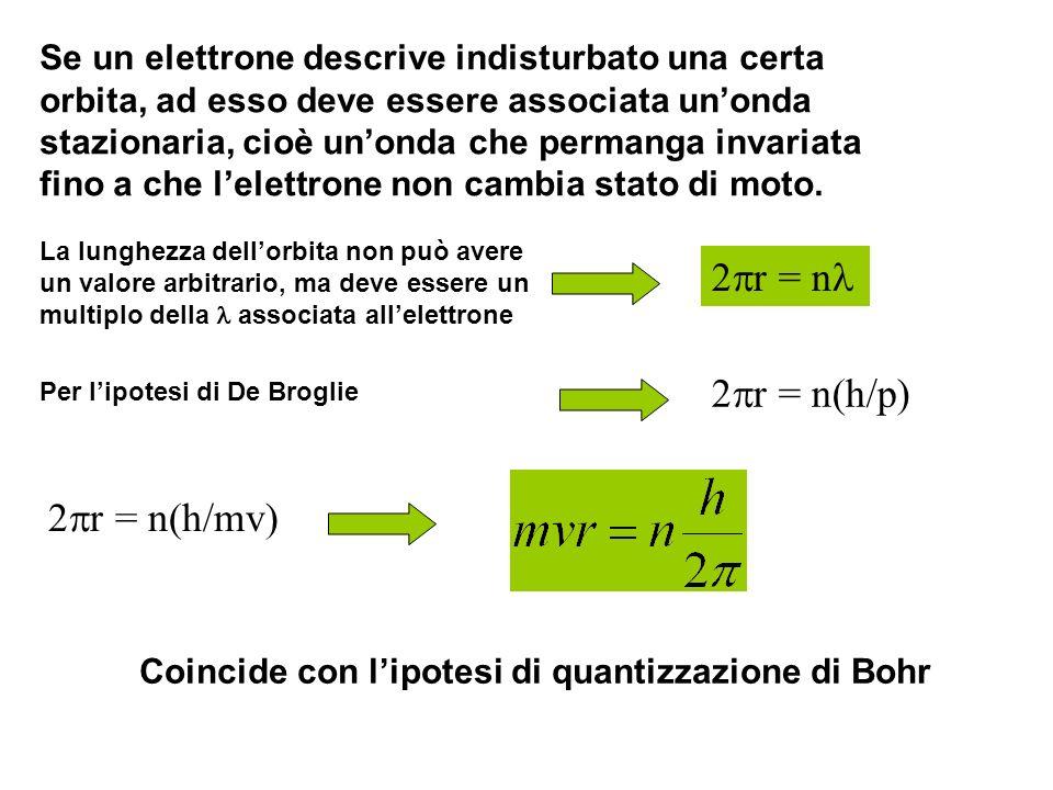 Se un elettrone descrive indisturbato una certa orbita, ad esso deve essere associata unonda stazionaria, cioè unonda che permanga invariata fino a ch