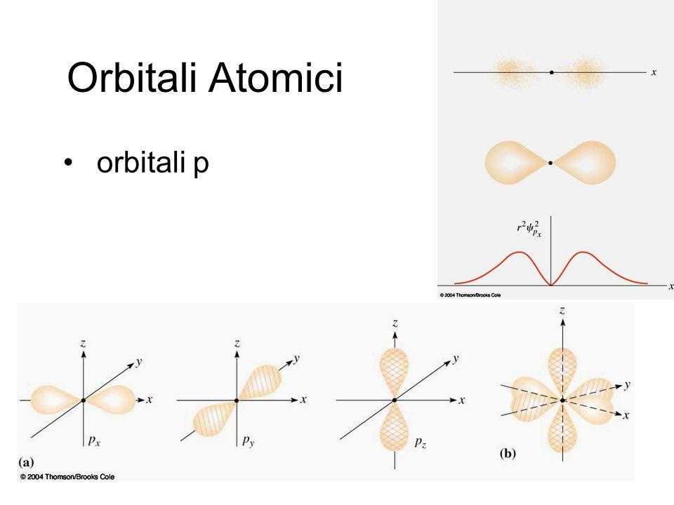 Orbitali Atomici orbitali p