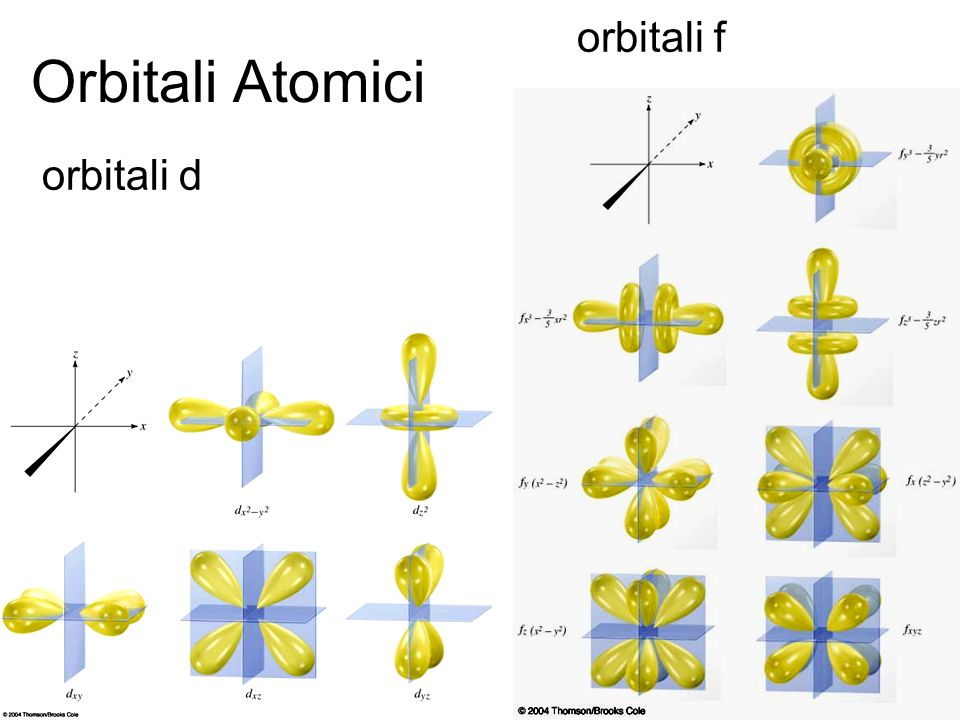 Orbitali Atomici orbitali d orbitali f