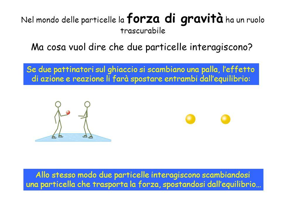 Nel mondo delle particelle la forza di gravità ha un ruolo trascurabile Ma cosa vuol dire che due particelle interagiscono? Se due pattinatori sul ghi