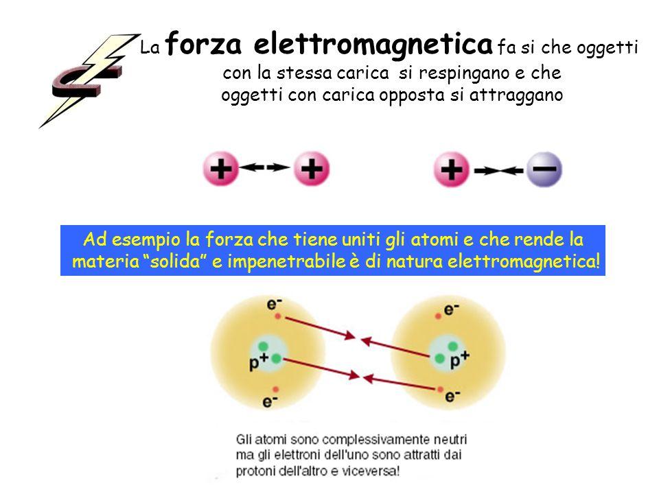La forza elettromagnetica fa si che oggetti con la stessa carica si respingano e che oggetti con carica opposta si attraggano Ad esempio la forza che