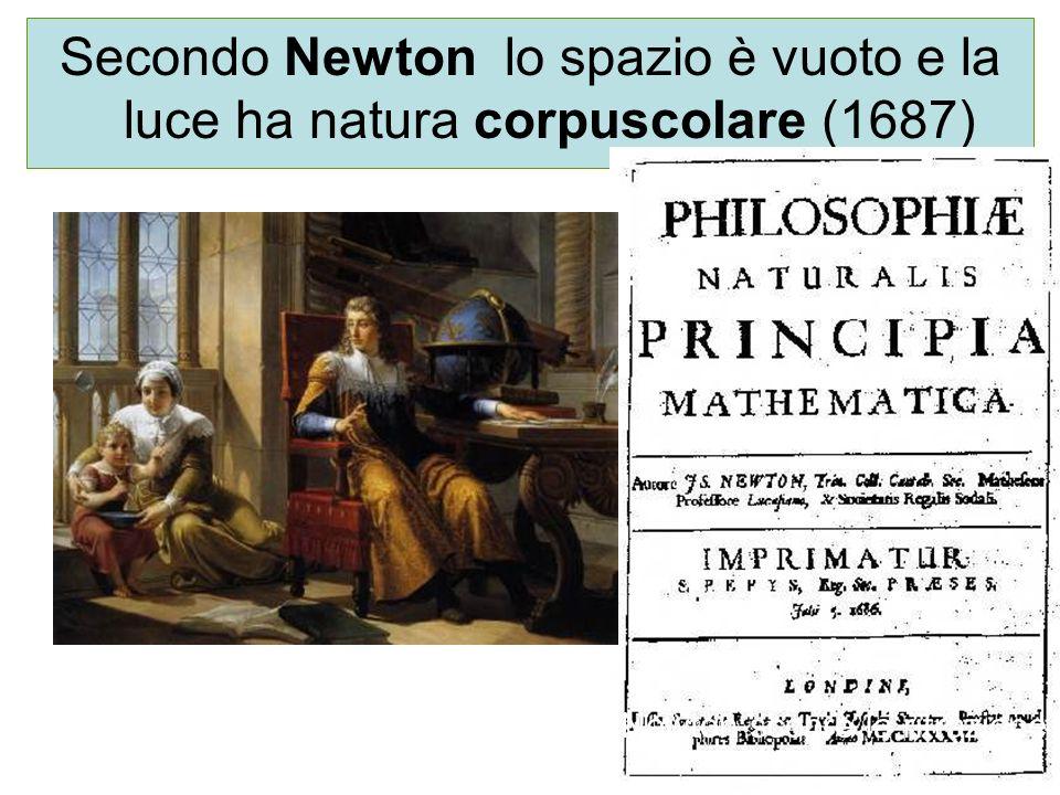 Secondo Newton lo spazio è vuoto e la luce ha natura corpuscolare (1687) Newton scopre la rifrazione